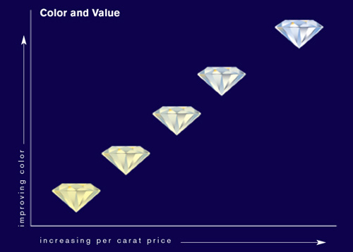 Different grades of clear diamonds are on a chart.